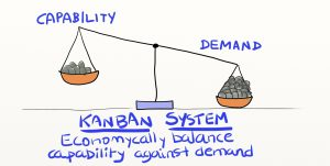 Limiting WIP - Kanban Method - Kanban - Balance capacity with demand - AKTIA Solutions
