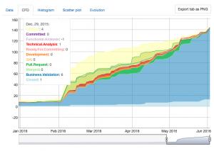 Cumulative Flow Diagram - CFD - Estimating in Kanban - Predictability in Kanban - AKTIA Solutions