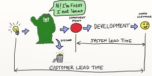 The Fuzzy Front End - Upstream Kanban - Kanban System - AKTIA Solutions