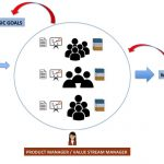 Value Stream Manager - Lean Product Manager - Value Stream - Lean Organization