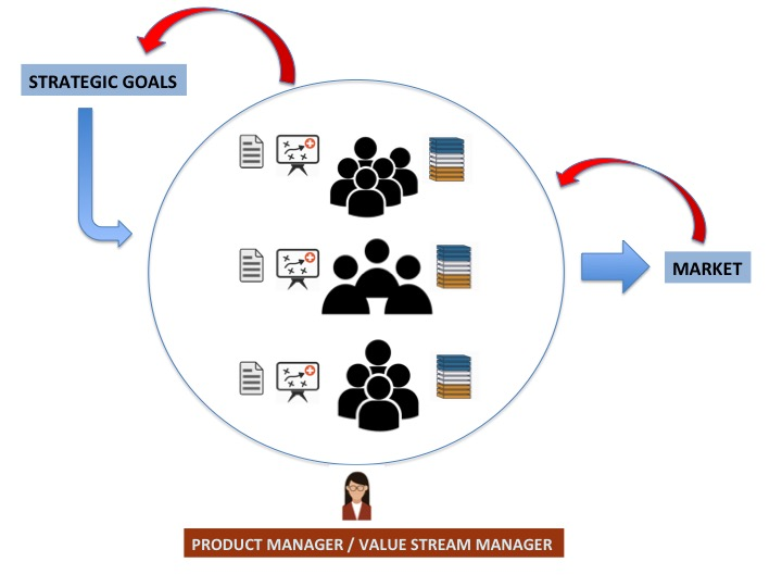 Value Stream Manager - Lean Product Management