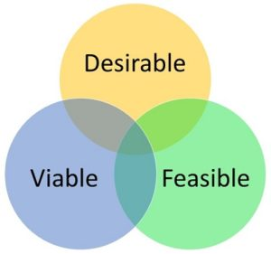 Desirable - Viable - Feasible - Business Model - Gerente de Producto Lean