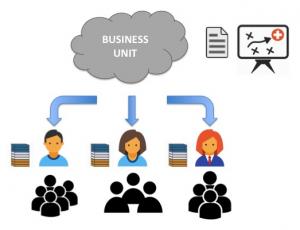 Gestión Lean de Producto - Errores - Lean Product Management - Organización Lean