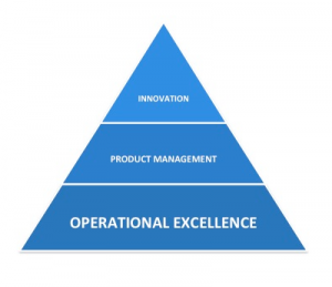 Three Pillars of Business Agility - Operational Excellence - Lean - Agile - Lean Product Management - Innovation