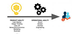 Lean Product Management - Agile Product Management - Agile - Lean