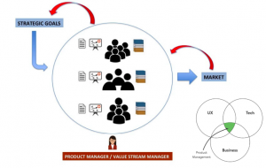 Lean Organization - Lean Product Management - Value Stream Owner - Product Owner