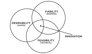 Desirability - Feasibility - Viability - Business Model - Lean Product Management