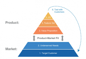 Product-Market Fit - Lean Product Management