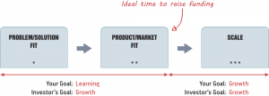 Product Lifecycle - Lean Product Management