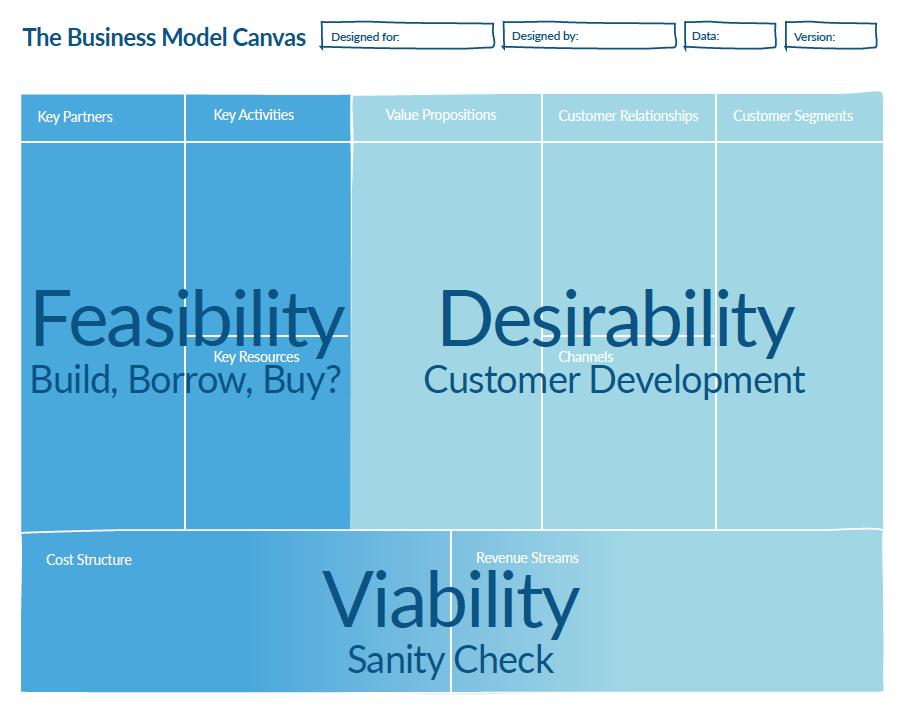 Ajuste Producto-Mercado - Business Model Canvas - Gestión Lean de Producto