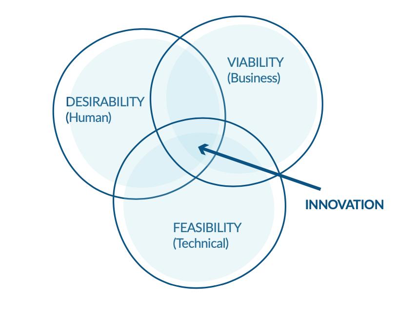 Product-Market Fit - Desirability - Viability - Feasibility - Lean Product Management - AKTIA Solutions