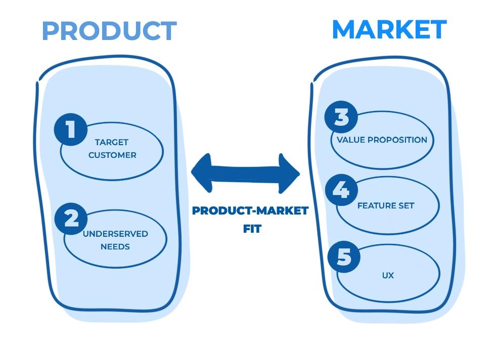 Ajuste Producto-Mercado