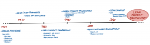 Product Management Evolution - Lean Product Management - AKTIA Solutions