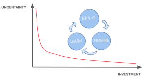 Riesgo - Incertidumbre - Inversion - Build-Measure-Learn - Lean Product Management - AKTIA Solutions
