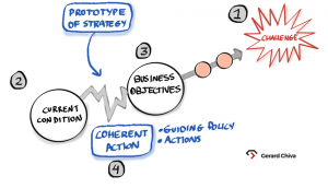 Estrategia de Negocio - Estrategia de Producto - Lean Product Management - AKTIA Solutions