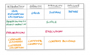 Comparative Table - Product Lifecycle - Tabla Comparativa - Ciclo de Vida del Producto - Lean Product Management - AKTIA Solutions