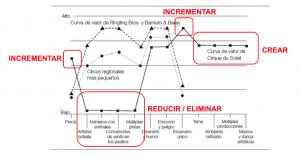 Cuadro Estrategico Cirque du Soleil - Lean Product Management - AKTIA Solutions