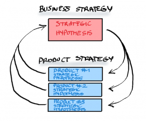 Business Strategy - Product Strategy - Lean Product Management - AKTIA Solutions