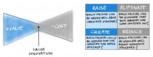 Cuatro Acciones - Estrategia Oceano Azul - Oceano Rojo - Lean Product Management - AKTIA Solutions
