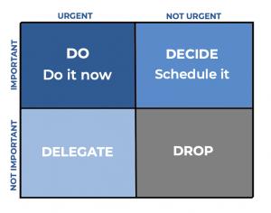 Prioritization Techniques - Eisenhower Matrix - Important vs Urgent - Lean Product Management - AKTIA Solutions
