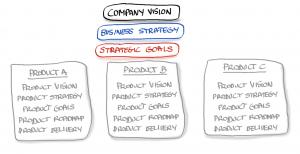 Estrategia de Producto vs Estrategia de Negocio - Lean Product Management - AKTIA Solutions