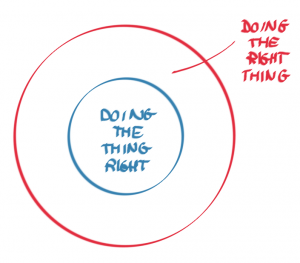 Lean - Strategy Deployment - The Right Thing vs The Thing Right - AKTIA Solutions