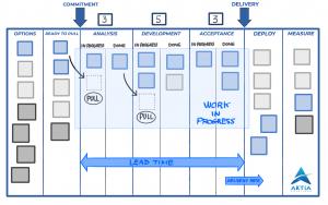 Basic Kanban Board - Kanban Method - Kanban Methodology - Metodo Kanban - Metodologia Kanban - AKTIA Solutions