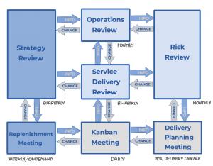 Kanban Cadences - Kanban Feedback Loops - Kanban Method - Kanban Methodology - Metodo Kanban - Metodologia Kanban - AKTIA Solutions