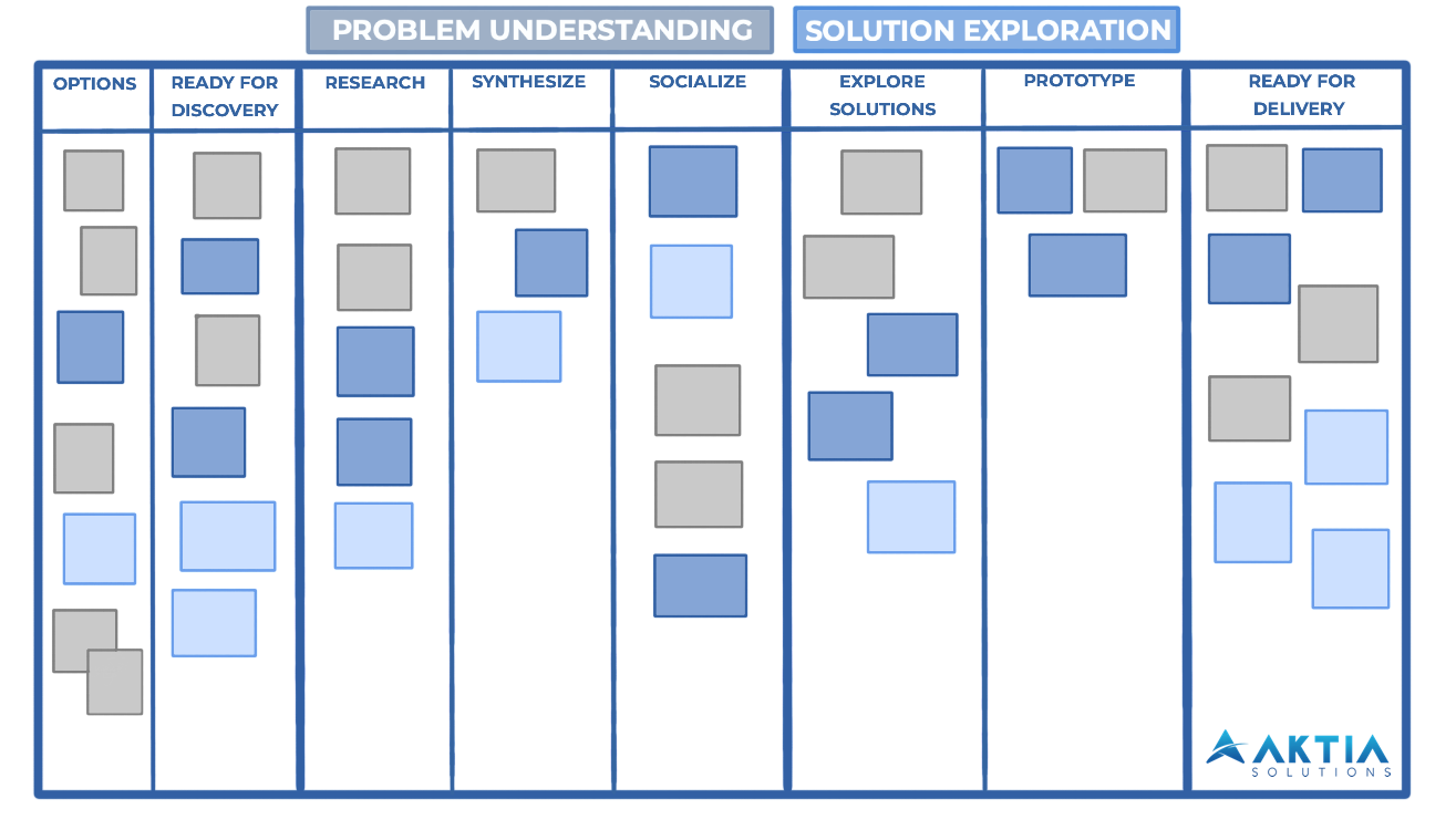 Discovery Kanban Board Example - AKTIA Solutions