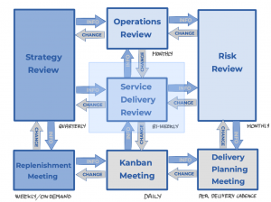 Cadencias Kanban - Ceremonias Kanban - Service Delivery Review - AKTIA Solutions