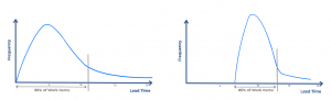 Comparando Histogramas para Previsibilidad - AKTIA Solutions