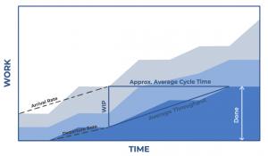 Métricas Kanban - Cumulative Flow Diagram