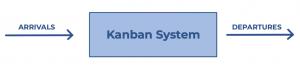 Métricas Kanban - Sistema Kanban - Llegadas & Salidas