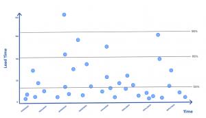 Gráfico de dispersión de Lead Time - AKTIA Solutions