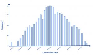 Ejemplo de resultado de simulación Monte Carlo - AKTIA Solutions