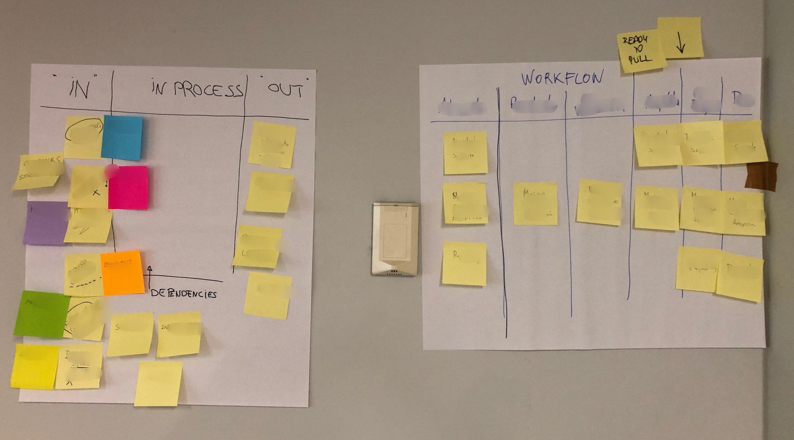 Kanban System Design - Modeling Workflow - AKTIA Solutions