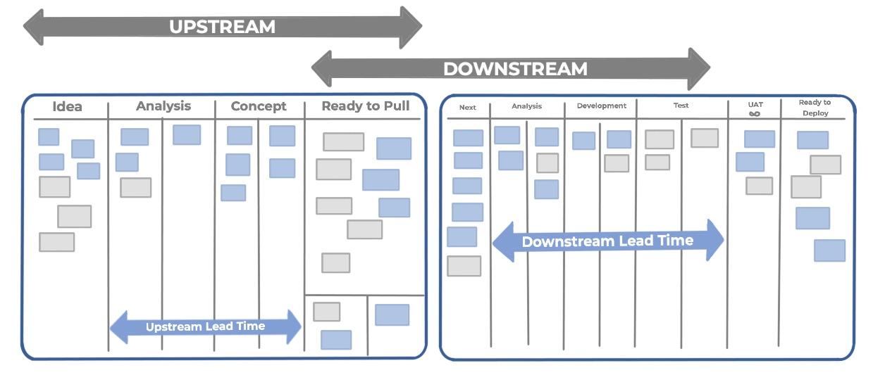Upstream Kanban Sample - Connecting Upstream and Downstream Kanban Systems - AKTIA Solutions