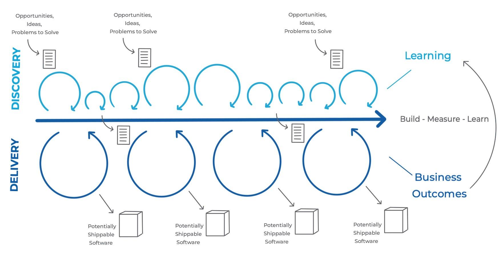 Dual-Track Agile - Descubrimiento & Desarrollo - Lean Product Development - AKTIA Solutions