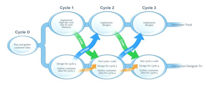 Dual-Track Agile - Dual-Track Scrum - Lean Product Development - AKTIA Solutions