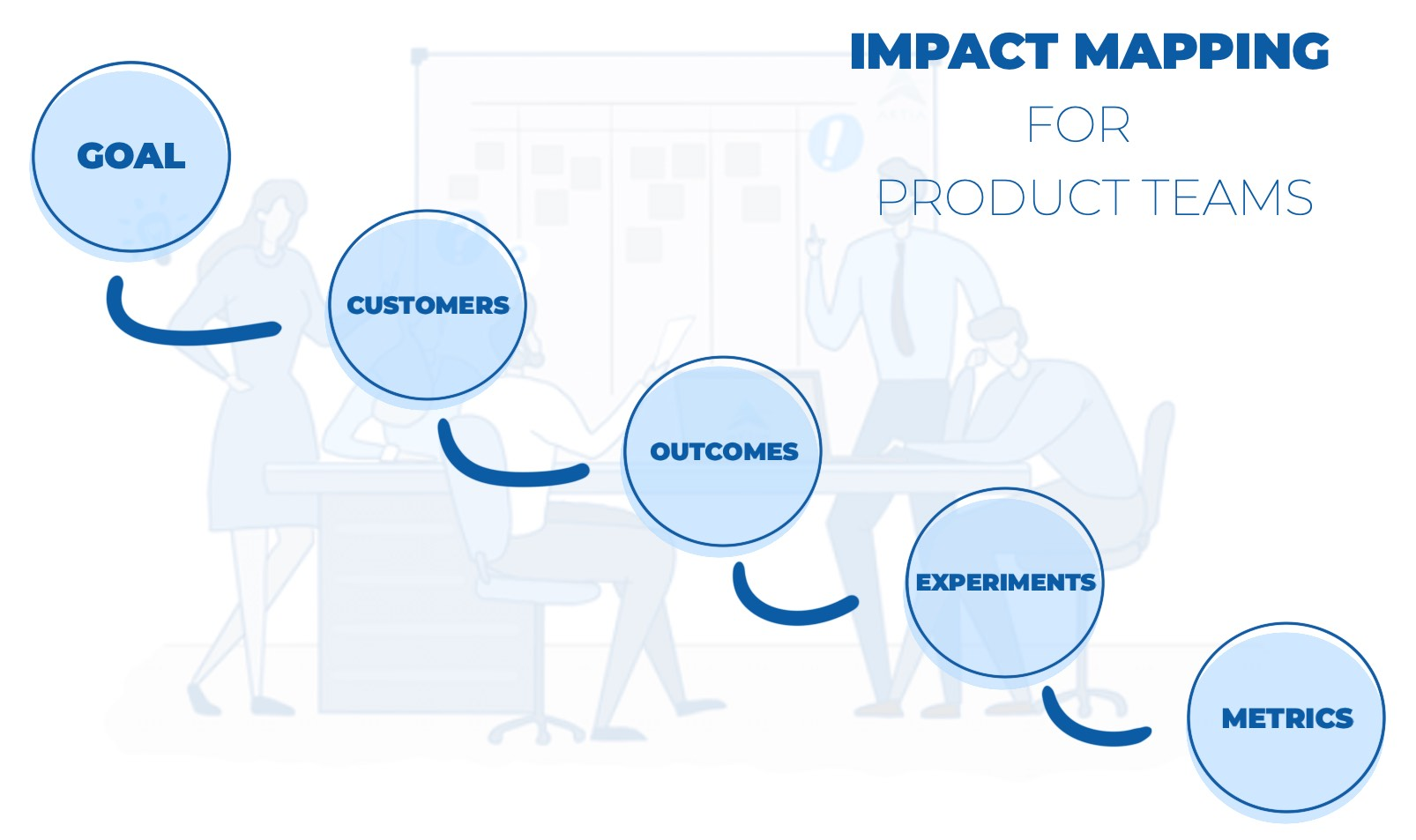 Impact Mapping for Product Teams