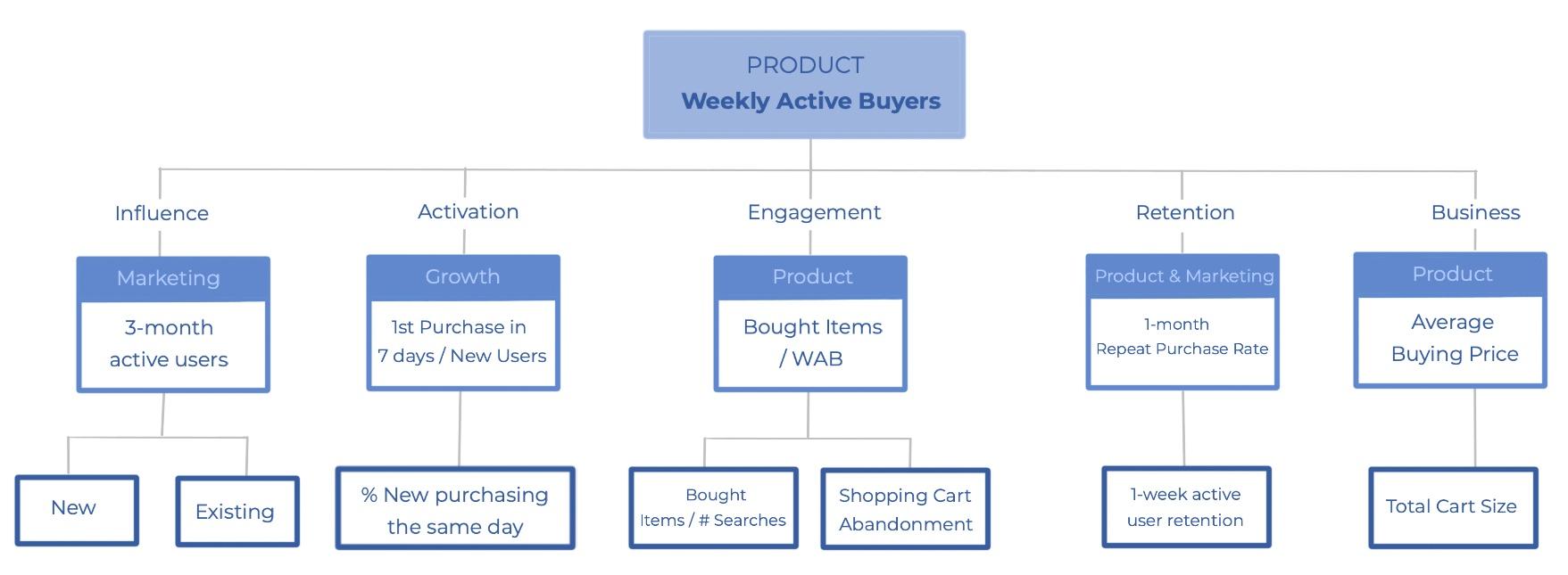 Metrics Framework - Online Retail - Product Metrics - Lean Product Management - AKTIA Solutions